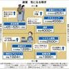 副業/複業に関する記事: 副業の「お値段」は?週末モデル6万円(日経MJ)