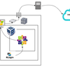 【Linux】Windows + VirtualBox(Vagrant) + CentOS (+ Proxy)