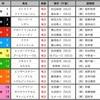 桜花賞予想【2021年】