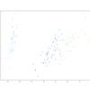 【python】pca、mds、nmds、tsneとmatplotlibでデータの可視化をしてみる