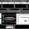 顧客視点のシナリオでマーケティング活動を評価する 「CX Monitoring Dashboard with Datorama」の提供をデジタルインテリジェンスとベストインクラスプロデューサーズと開始