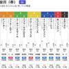 【GⅠ】天皇賞(春)見解・この競走は、馬匹品種改良のための優勝選定である。