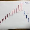 移動平均線がどういう仕組みなのか、ちり紙とペンで考える