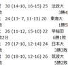 【ハンドボール】2018年関東学生春季リーグ 5/4 7日目