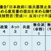 【日本政府に核兵器禁止条約への調印を求める「意見書」の提出を求める陳情が自民・公明の反対で不採択】「国分寺市非核平和都市宣言」に反する姿勢は理解できない!日本政府は世界で唯一の被爆国として積極的に参加すべき!