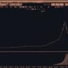 S&P500が3か月ぶりの最高値更新!!日経平均株価は29年最高値更新してないぞ