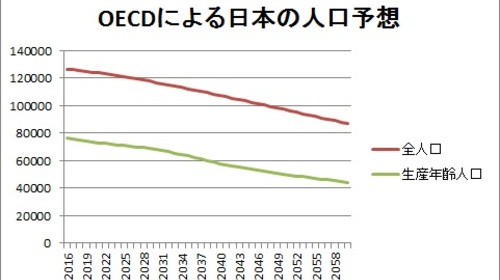 ジム・ロジャーズ、日本が衰退する理由