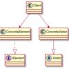 【C#】データ構造と処理を分離するVisitorパターンを学ぶ