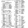 1946~1952年都市対抗野球地区予選調査結果一覧表(2020年2月迄調査分)