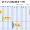 【MU Legend】8/19(日) 時空の狭間暴走予想