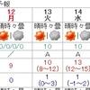16日天気崩れる可能性
