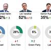 アイルランドの政治に関する世論調査(2021/Feb)