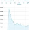 【2018年4月】仮想通貨後発組の現状とこれからについて