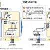 ISDNサービス廃止に伴うIP網への移行