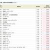 テリロジー<3356>の金利が3.0%から4.0%にアップ!!SBI貸株金利変更(2018/11/26~)