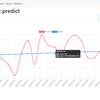 機械学習の予測結果をmongoDBに保存して、chart.jsでグラフ表示する。