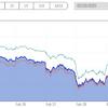 米国株で儲かるを考えた結果、QQQのシミュレーションをしてみた。