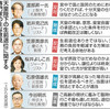 生前退位で専門家4氏が「慎重・反対」 賛成は2氏 政府意見聴取 - 東京新聞(2016年11月15日)