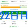 実録!ずぼらダイエット22日目