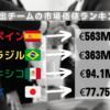 【 #オリンピック 】準決勝進出チームの市場価値を更に追跡