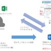 OneDrive for Businessの便利機能 メールの添付ファイルから暗号化とキーワードを排除する!!!