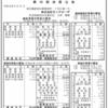 株式会社モンテローザ 第29期決算公告(連結)