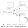 可用性を考慮したリアクティブなコンテナのスケジューリング手法