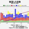 【語学】anki20言語学習分のデータ