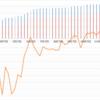 【ペソ円2すくみ】トラリピのメキシコペソ円2すくみ検証。第42週 (11/7)は年利換算9.2%。再度上がり過去最高益を更新です!