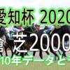 【愛知杯 2020】過去10年データと予想