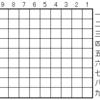 将棋でディープラーニングする その21(elmoの学習データ)
