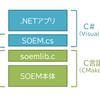 EtherCATマスターSOEMを.NETで使う
