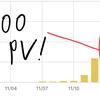 ブログの1日のPV数が200越え!記事数・収益はどうか!?