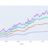 長期債と短期債のリスクやリターンを比較してみる