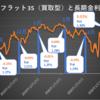 【金利予想】コロナで長期金利が上がる異常事態で4月のフラット35金利は0.06ポイント上昇!
