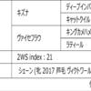 POG2020-2021ドラフト対策 No.87 ヴィゴーレ