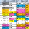 富士S2021【★偏差値過去5年間成績結果データ★】