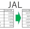 【JAL, 9201】2021年3月期第2四半期決算 - 最大1680億円の公募増資発表! 財務諸表から読み解く