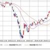日経平均株価続落 25日移動平均線でサポートされるのか?