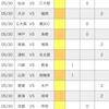 【toto】第1242回予想 (2021シーズンJ1第17節&J2第16節)