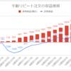 【FX長期投資/手動リピート注文】運用16週目の利益は+498円(累計3,618円)でした
