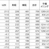 (プロ野球を「研究する」編No.33)データの算出が簡単で、馴染みやすいRF(レンジ・ファクター)