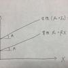 回帰分析やエクセル統計で出てくるダミー変数とは②??(計量講義4)