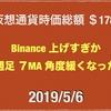 2019/5/6仮想通貨時価総額19兆8000億 ドルトレンド変換111円なかば