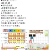 【地震予知】磁気嵐ロジックでは国内危険度は8月24~28日はL6(要警戒)・29日はL5(警戒)・30日はL4(要注意)!特に日向灘・東海・関東!そろそろM7超の地震に注意!『首都直下地震』・『南海トラフ地震』にも要警戒!