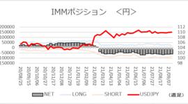 「円ネットショート3週連続で微減」【今週のIMMポジション】2021/9/21
