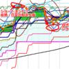 ドル円、雇用統計前の指値仕掛け(4/7追記)