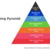 Learning Pyramidを勝手に解釈してみる