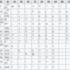【プログラミング】文字コードを変換するユーザー定義関数(ASCII⇒BASE64/EBCDIC)【エクセル】