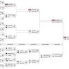 ワールドカップの裏でGLEEN LEAVESが Open Division シーズン3 優勝!